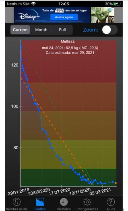 gráfico perda de peso após bariátrica
